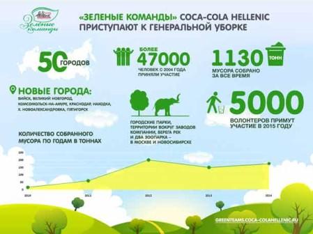 «Зеленые команды» Coca-Cola